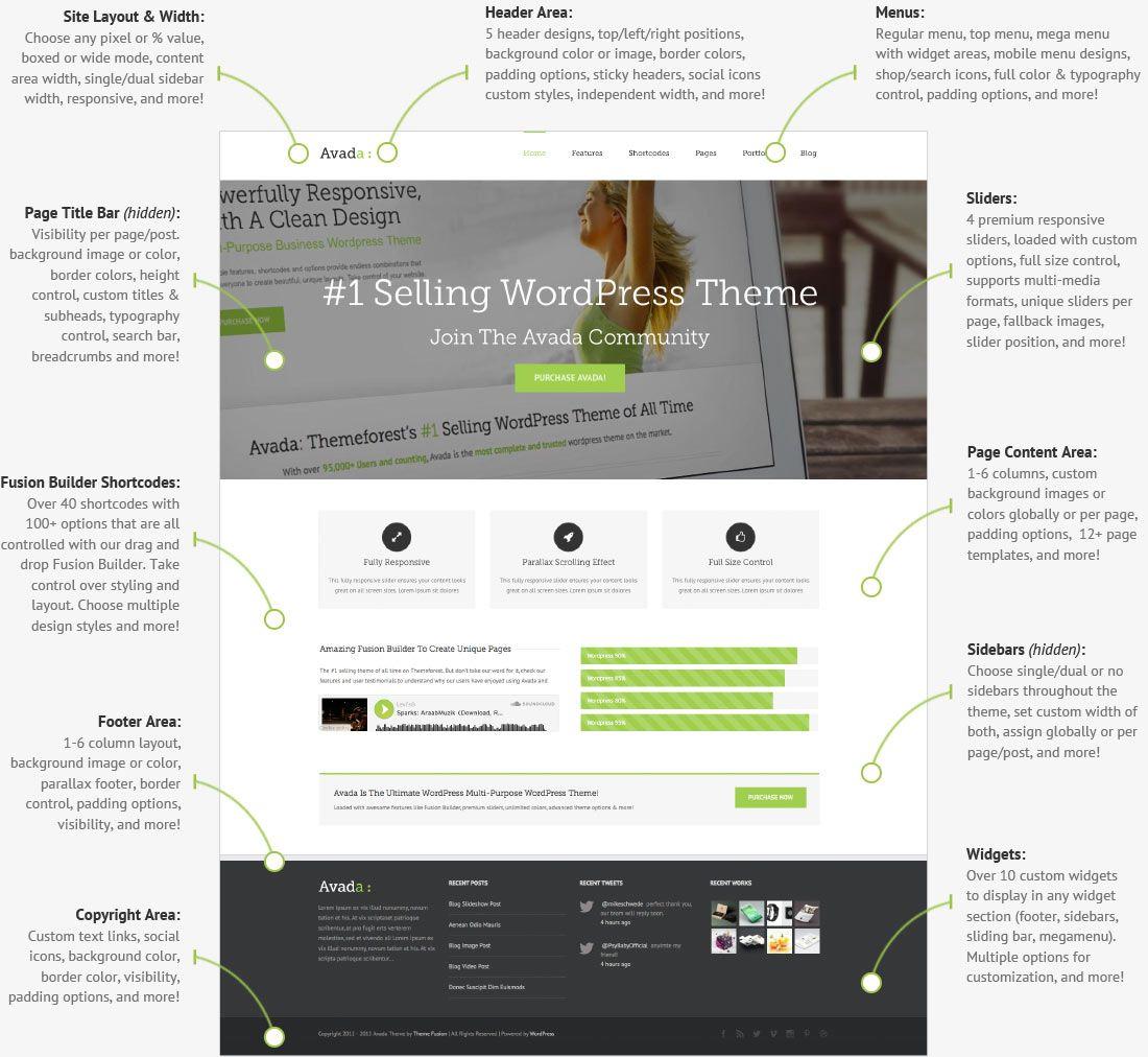 Design Description